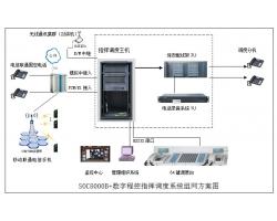 指挥调度系统解决方案
