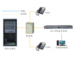 华人娱乐手机下载客户端SOC1900系列电话录音系统解决方案