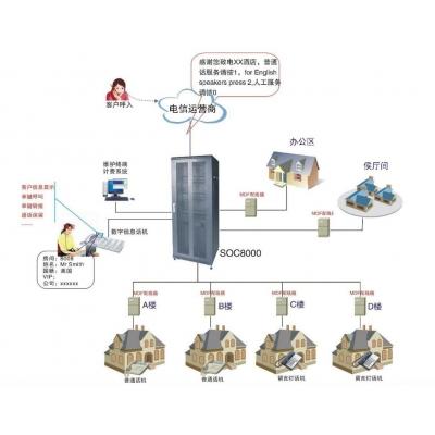 五星级酒店通信系统程控电话方案