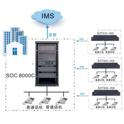 景区光纤局域网的IP程控电话系统